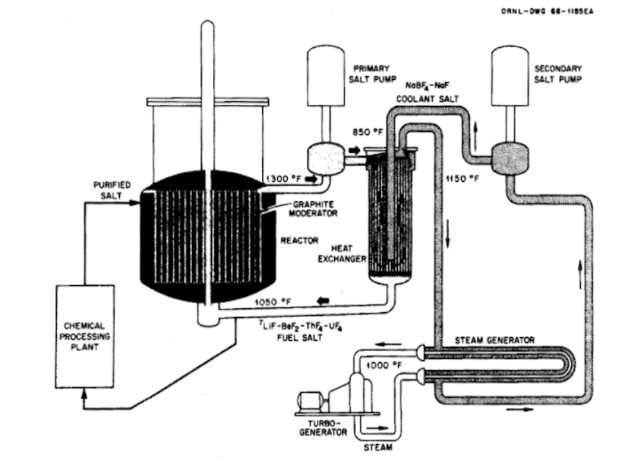 1000 MW Thorium Burner 1972